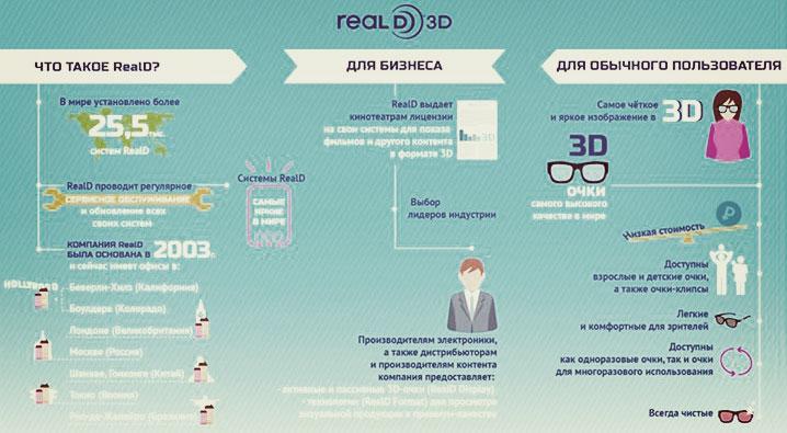 Технология Reald 3d:инфографика